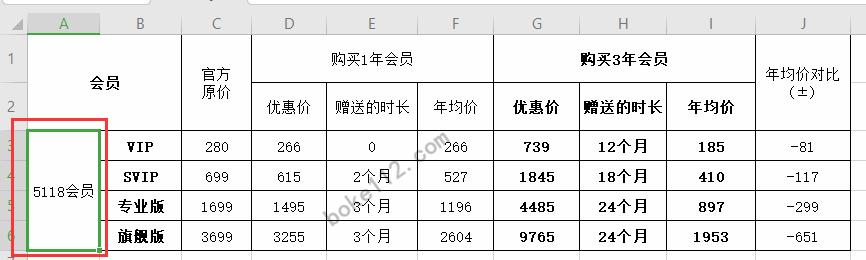 WPS表格里的文字怎样变成竖版?如何设置文字方向? - 第1张 - boke112联盟(boke112.com)