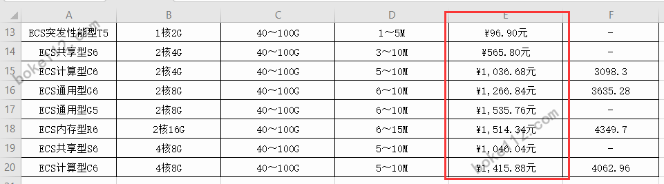WPS表格如何在数字前面批量增加人民币符号和在后面添加元? - 第8张 - boke112联盟(boke112.com)